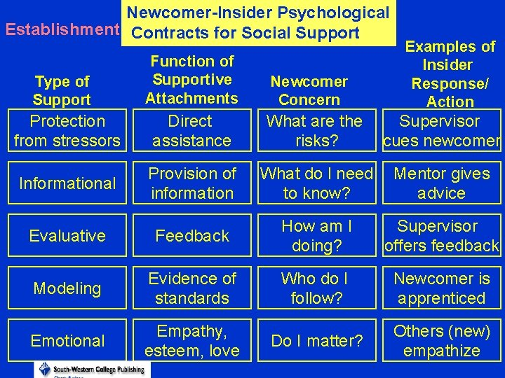 Newcomer-Insider Psychological Establishment Contracts for Social Support Type of Support Function of Supportive Attachments