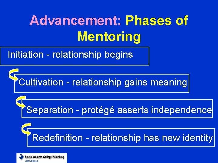 Advancement: Phases of Mentoring Initiation - relationship begins Cultivation - relationship gains meaning Separation