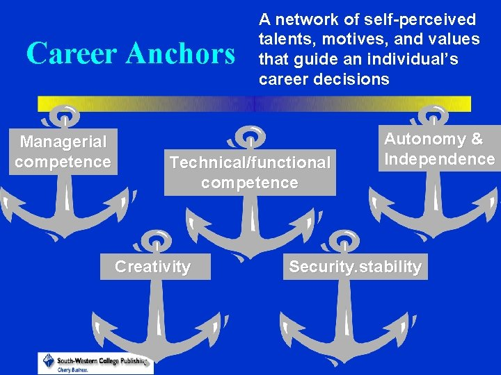 Career Anchors Managerial competence A network of self-perceived talents, motives, and values that guide