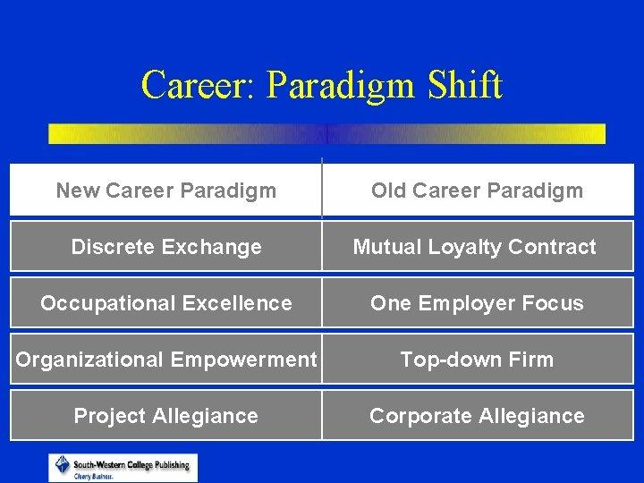 Career: Paradigm Shift New Career Paradigm Old Career Paradigm Discrete Exchange Mutual Loyalty Contract