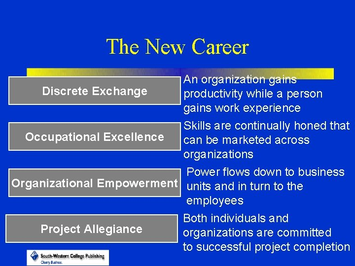The New Career Discrete Exchange Occupational Excellence An organization gains productivity while a person