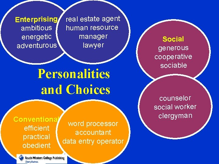 Enterprising ambitious energetic adventurous real estate agent human resource manager lawyer Personalities and Choices