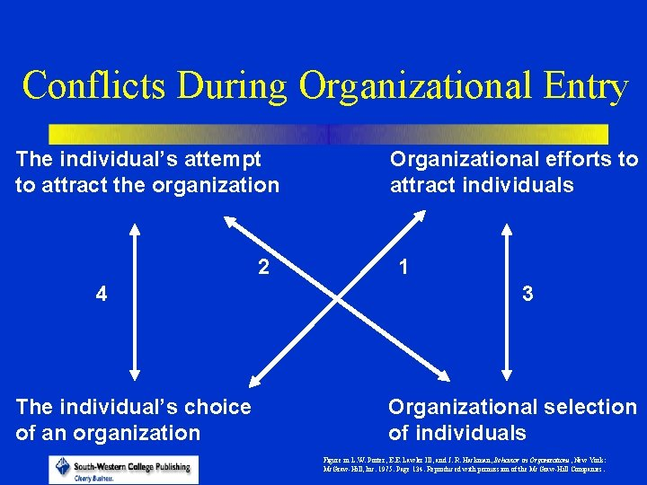 Conflicts During Organizational Entry The individual's attempt to attract the organization 2 4 The