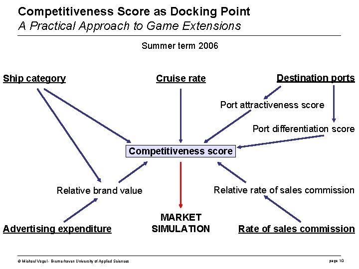 Competitiveness Score as Docking Point A Practical Approach to Game Extensions Summer term 2006