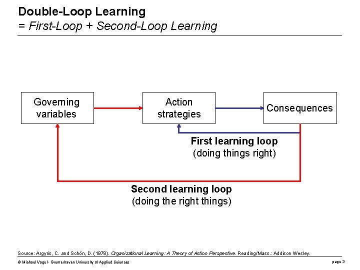 Double-Loop Learning = First-Loop + Second-Loop Learning Governing variables Action strategies Consequences First learning