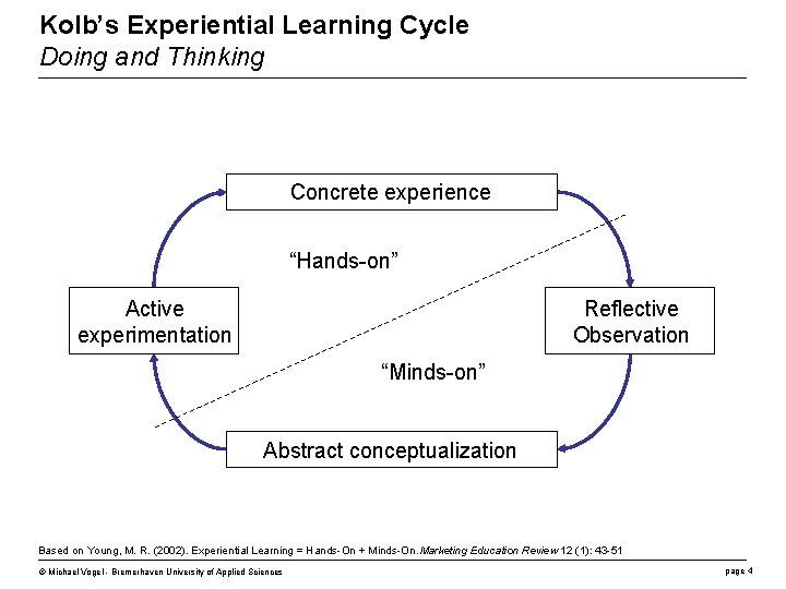"""Kolb's Experiential Learning Cycle Doing and Thinking Concrete experience """"Hands-on"""" Active experimentation Reflective Observation"""
