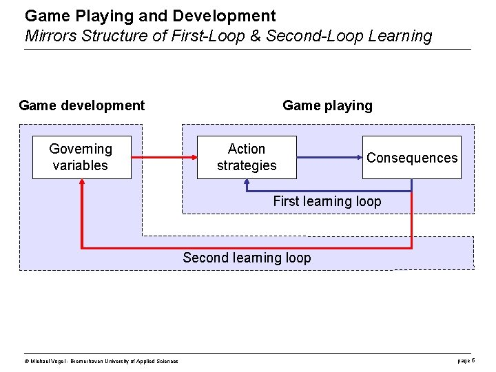 Game Playing and Development Mirrors Structure of First-Loop & Second-Loop Learning Game development Governing