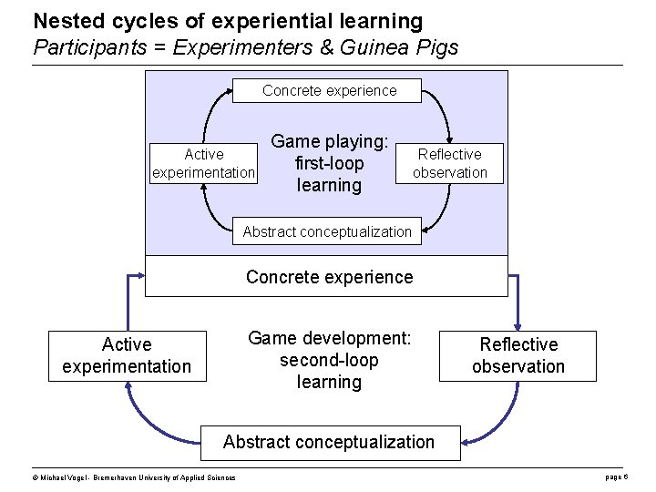 Nested cycles of experiential learning Participants = Experimenters & Guinea Pigs Concrete experience Active