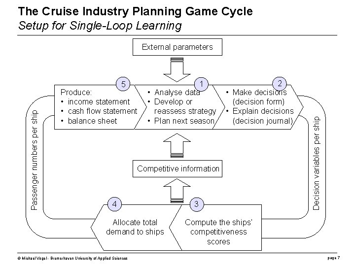 The Cruise Industry Planning Game Cycle Setup for Single-Loop Learning Passenger numbers per ship