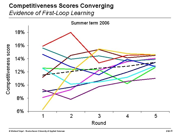 Competitiveness Scores Converging Evidence of First-Loop Learning Summer term 2006 Competitiveness score 18% 16%