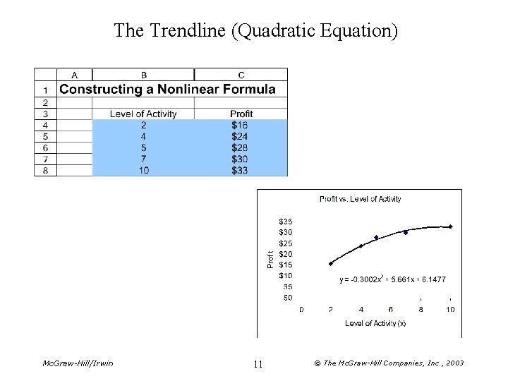 The Trendline (Quadratic Equation) Mc. Graw-Hill/Irwin 11 © The Mc. Graw-Hill Companies, Inc. ,