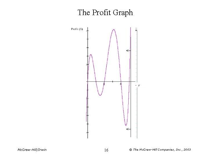 The Profit Graph Mc. Graw-Hill/Irwin 16 © The Mc. Graw-Hill Companies, Inc. , 2003