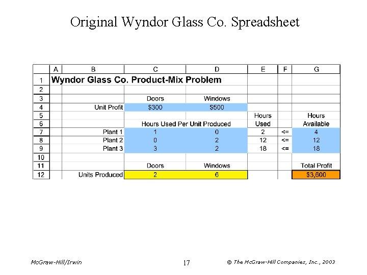 Original Wyndor Glass Co. Spreadsheet Mc. Graw-Hill/Irwin 17 © The Mc. Graw-Hill Companies, Inc.