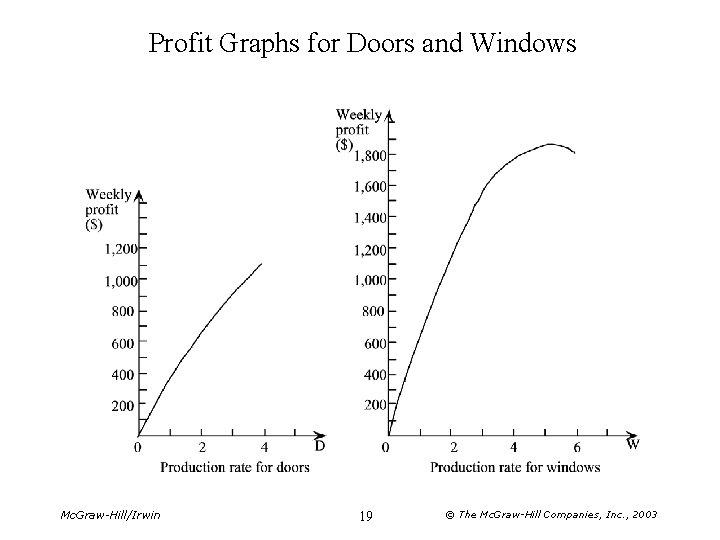 Profit Graphs for Doors and Windows Mc. Graw-Hill/Irwin 19 © The Mc. Graw-Hill Companies,