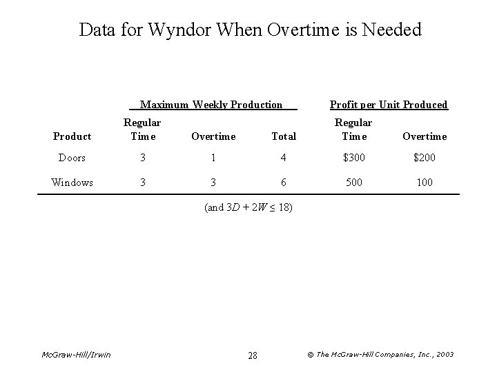 Data for Wyndor When Overtime is Needed Maximum Weekly Production Product Regular Time Overtime