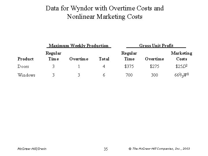 Data for Wyndor with Overtime Costs and Nonlinear Marketing Costs Maximum Weekly Production Regular