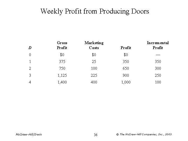 Weekly Profit from Producing Doors D Gross Profit Marketing Costs Profit Incremental Profit 0