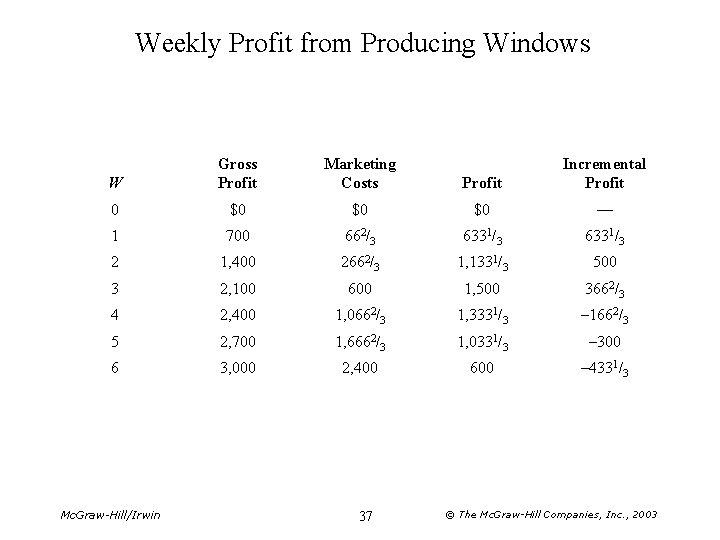Weekly Profit from Producing Windows W Gross Profit Marketing Costs Profit Incremental Profit 0