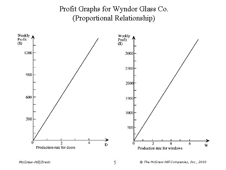 Profit Graphs for Wyndor Glass Co. (Proportional Relationship) Mc. Graw-Hill/Irwin 5 © The Mc.