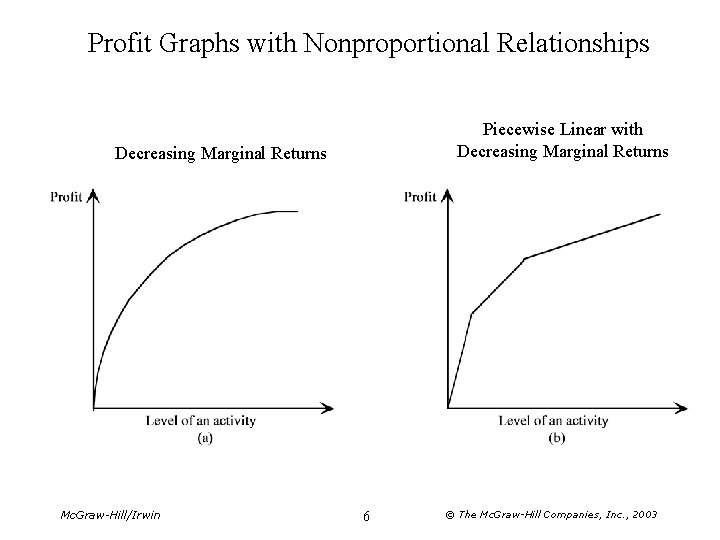 Profit Graphs with Nonproportional Relationships Piecewise Linear with Decreasing Marginal Returns Mc. Graw-Hill/Irwin 6