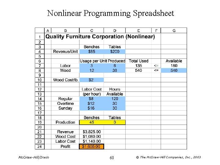 Nonlinear Programming Spreadsheet Mc. Graw-Hill/Irwin 60 © The Mc. Graw-Hill Companies, Inc. , 2003