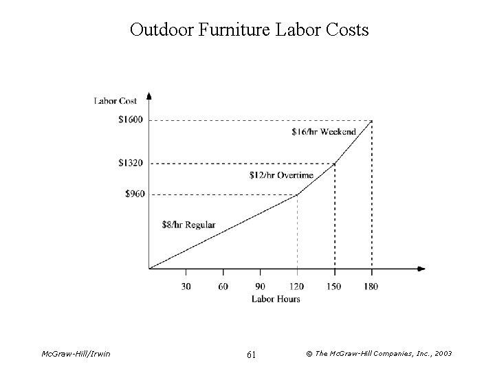 Outdoor Furniture Labor Costs Mc. Graw-Hill/Irwin 61 © The Mc. Graw-Hill Companies, Inc. ,
