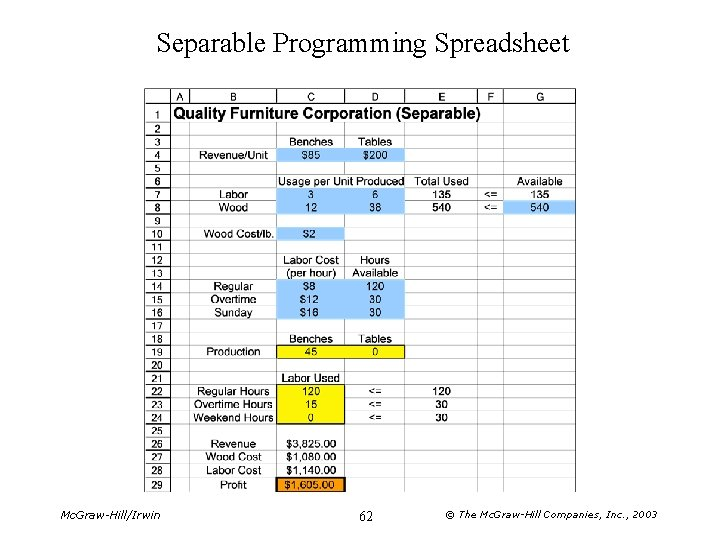 Separable Programming Spreadsheet Mc. Graw-Hill/Irwin 62 © The Mc. Graw-Hill Companies, Inc. , 2003