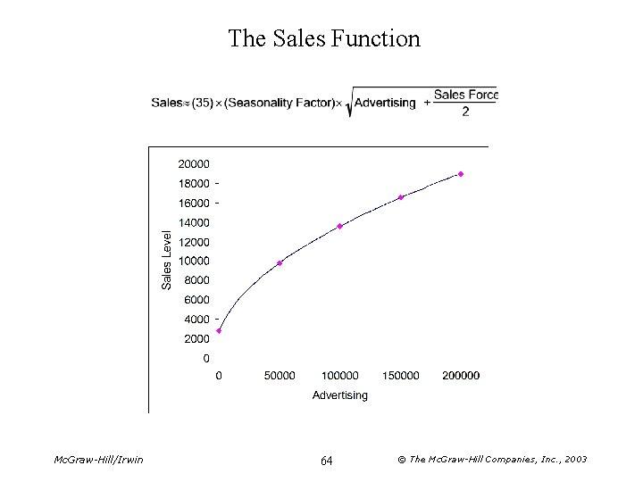 The Sales Function Mc. Graw-Hill/Irwin 64 © The Mc. Graw-Hill Companies, Inc. , 2003