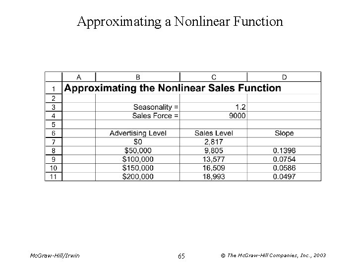 Approximating a Nonlinear Function Mc. Graw-Hill/Irwin 65 © The Mc. Graw-Hill Companies, Inc. ,