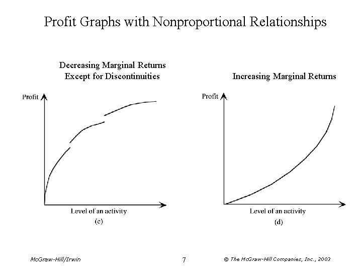Profit Graphs with Nonproportional Relationships Decreasing Marginal Returns Except for Discontinuities Mc. Graw-Hill/Irwin Increasing