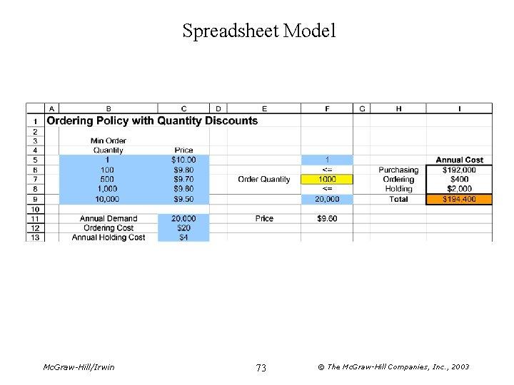 Spreadsheet Model Mc. Graw-Hill/Irwin 73 © The Mc. Graw-Hill Companies, Inc. , 2003