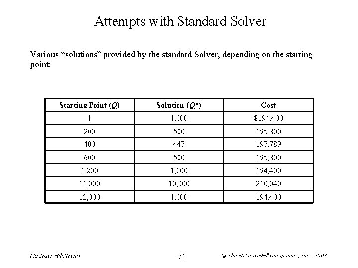 """Attempts with Standard Solver Various """"solutions"""" provided by the standard Solver, depending on the"""