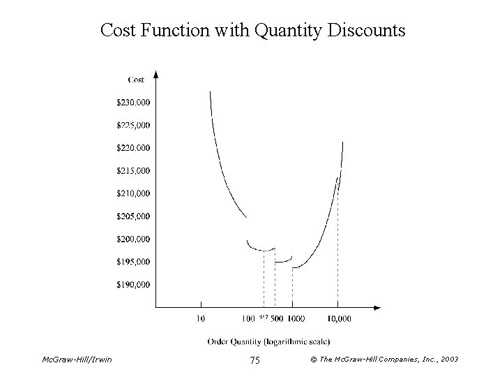 Cost Function with Quantity Discounts Mc. Graw-Hill/Irwin 75 © The Mc. Graw-Hill Companies, Inc.
