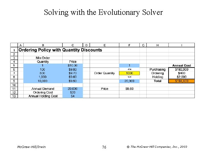 Solving with the Evolutionary Solver Mc. Graw-Hill/Irwin 76 © The Mc. Graw-Hill Companies, Inc.