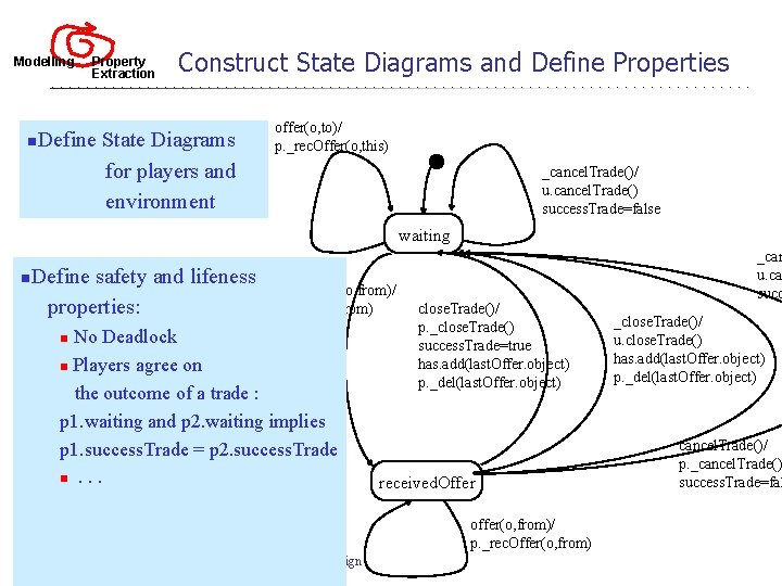 Modelling n Property Extraction Construct State Diagrams and Define Properties Define State Diagrams for