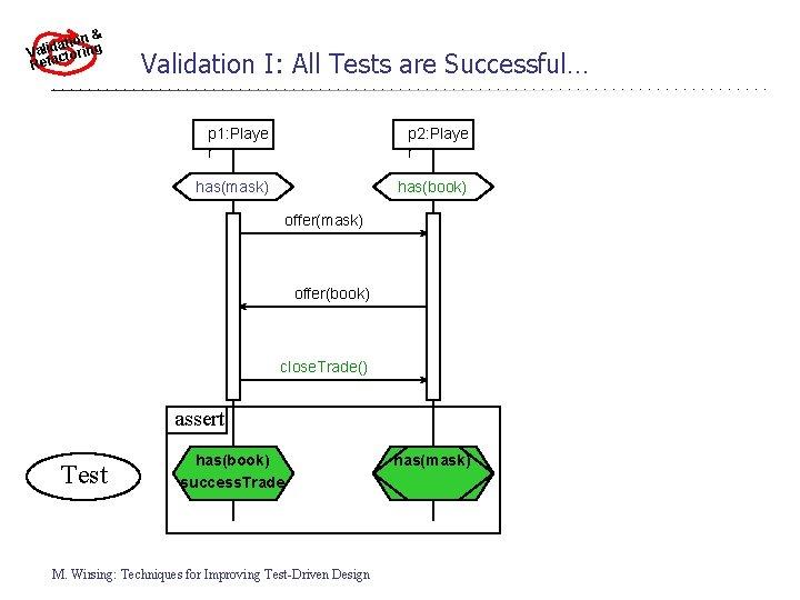 & ationing d i l a r V cto Refa Validation I: All Tests