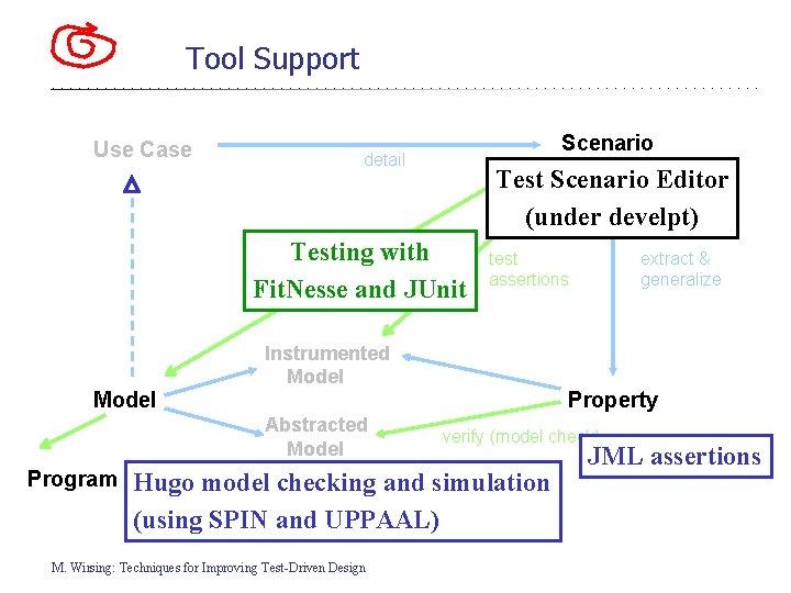 Tool Support Use Case Scenario detail Test Scenario Editor (under develpt) test Testing with
