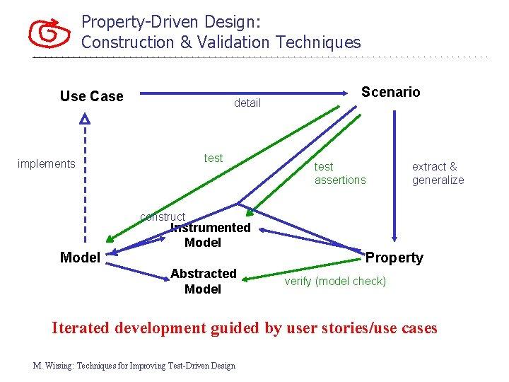 Property-Driven Design: Construction & Validation Techniques Use Case detail test implements Scenario test assertions