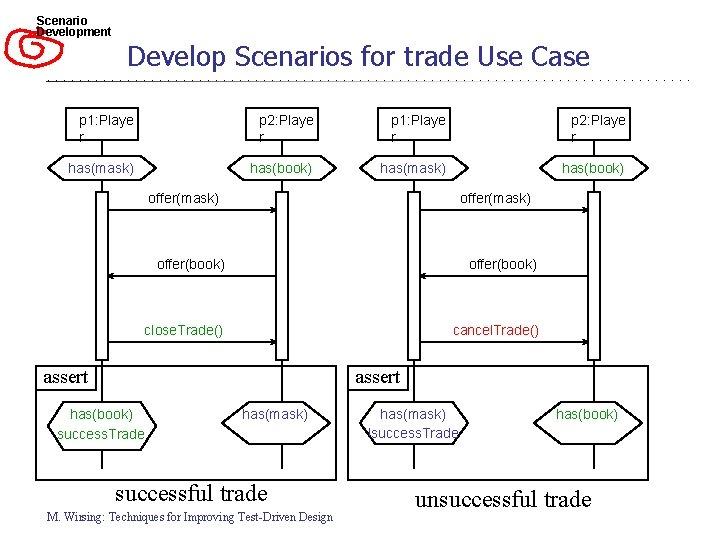 Scenario Development Develop Scenarios for trade Use Case p 1: Playe r p 2:
