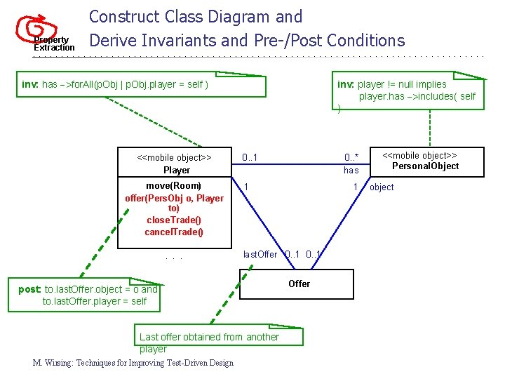 Property Extraction Construct Class Diagram and Derive Invariants and Pre-/Post Conditions inv: has ->for.