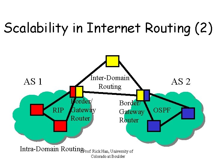 Scalability in Internet Routing (2) AS 1 Inter-Domain Routing Border/ RIP Gateway Router Border/