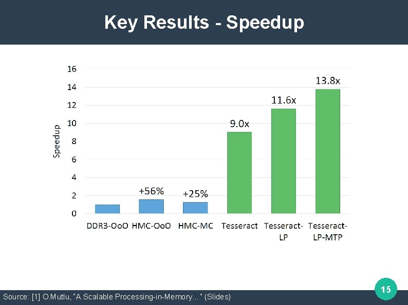 """Key Results - Speedup Source: [1] O. Mutlu, """"A Scalable Processing-in-Memory…"""" (Slides) 15"""