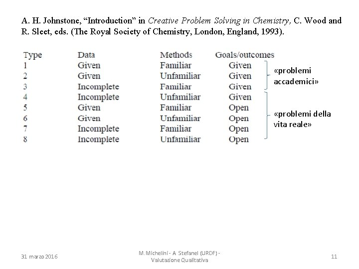 """A. H. Johnstone, """"Introduction"""" in Creative Problem Solving in Chemistry, C. Wood and R."""