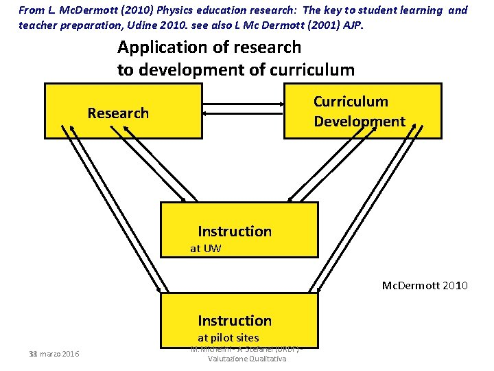 From L. Mc. Dermott (2010) Physics education research: The key to student learning and