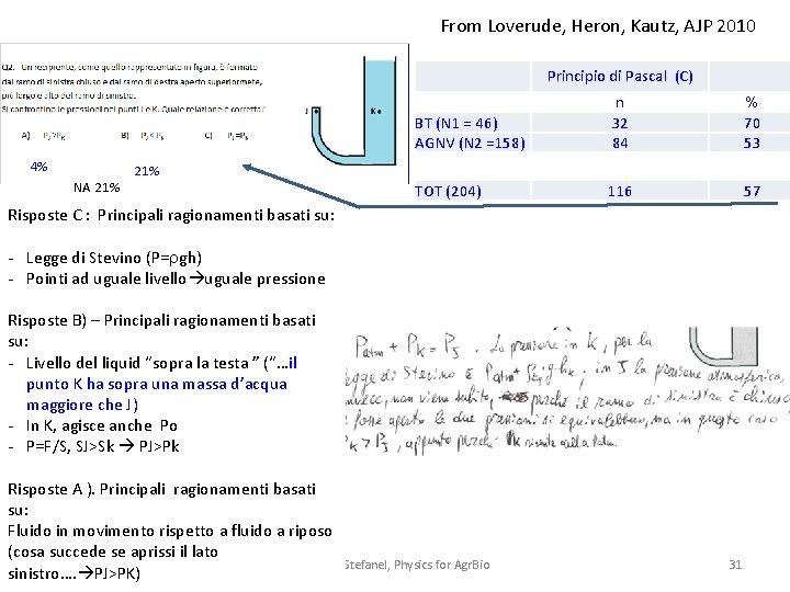 From Loverude, Heron, Kautz, AJP 2010 Principio di Pascal (C) BT (N 1 =