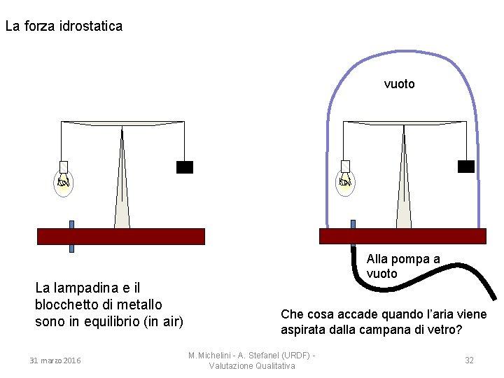 La forza idrostatica vuoto La lampadina e il blocchetto di metallo sono in equilibrio