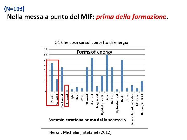 (N=103) Nella messa a punto del MIF: prima della formazione. Q 1 Che cosa