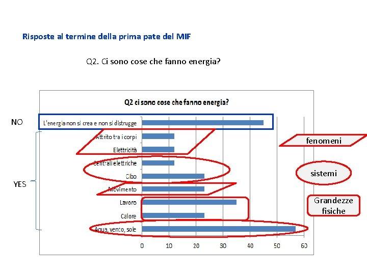 Risposte al termine della prima pate del MIF Q 2. Ci sono cose che