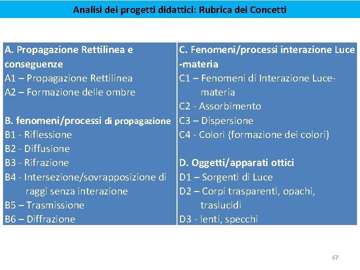 Analisi dei progetti didattici: Rubrica dei Concetti A. Propagazione Rettilinea e conseguenze A 1