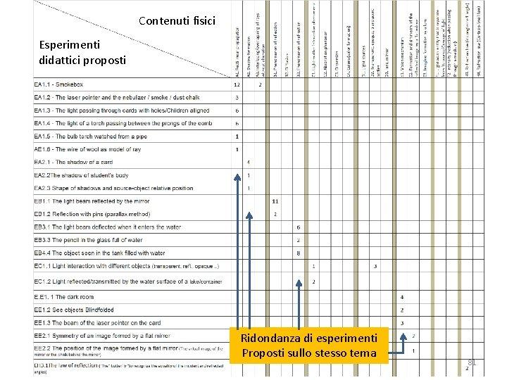 Contenuti fisici Esperimenti didattici proposti Ridondanza di esperimenti Proposti sullo stesso tema 81